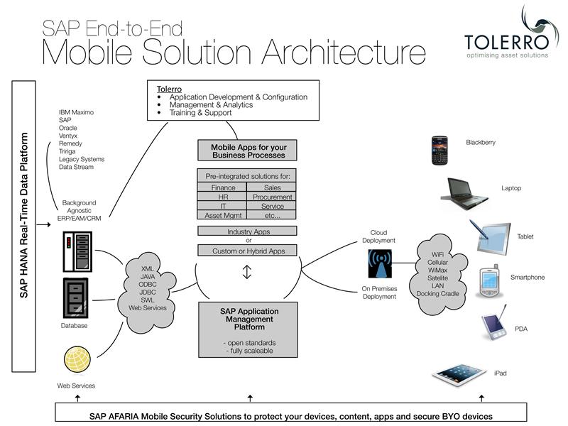 Mobile-Solution-Architecture