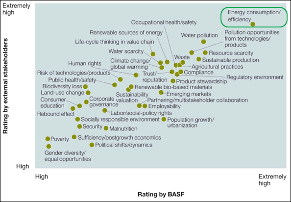 Map of Sustainability Priorities